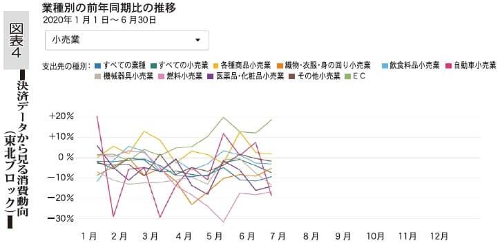 図表4 決済データから見る消費動向(東北ブロック)