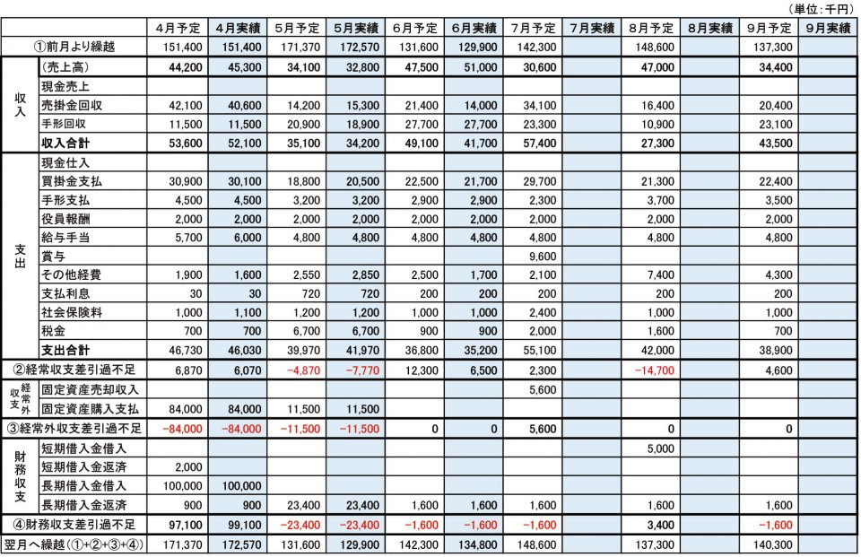 (図1)6月末時点の資金繰り予定・実績表(例)