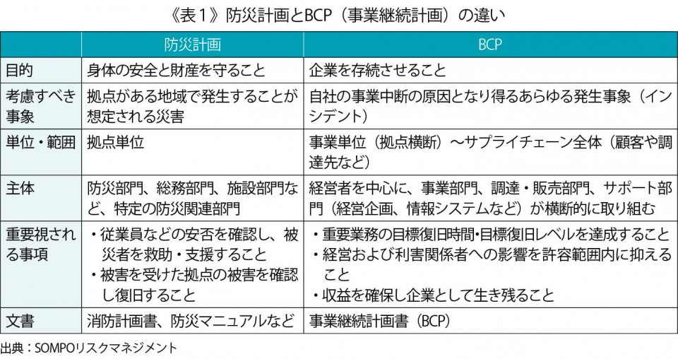 《表1》防災計画とBCP(事業継続計画)の違い 出典:SOMPOリスクマネジメント