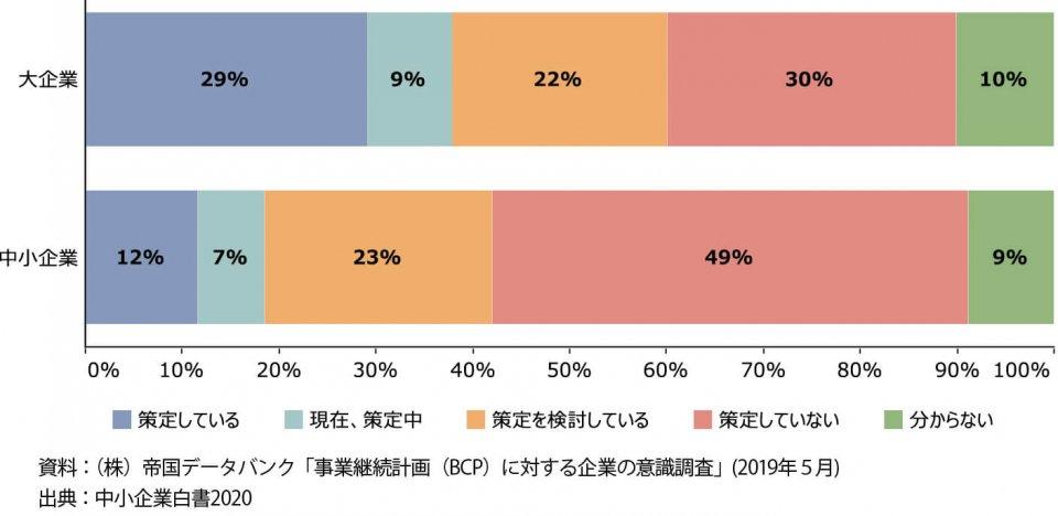 (図1)事業継続計画(BCP)の策定状況 資料:帝国データバンク「事業継続計画(BCP)に対する企業の意識調査」(2019年5月) 出典:中小企業白書2020