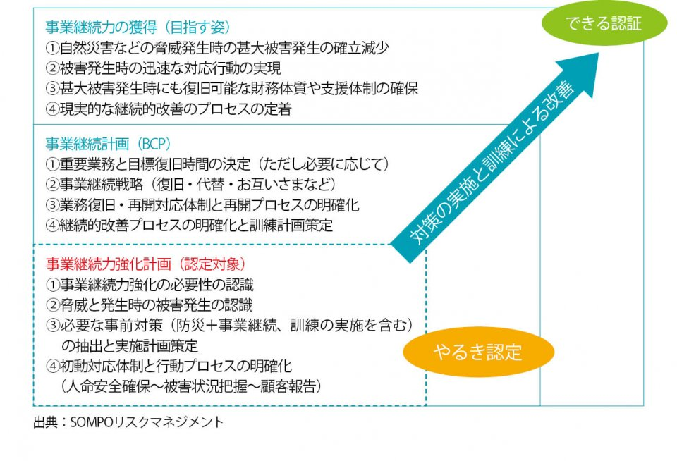 (図2)事業継続計画(BCP)の策定状況 出典:SOMPOリスクマネジメント