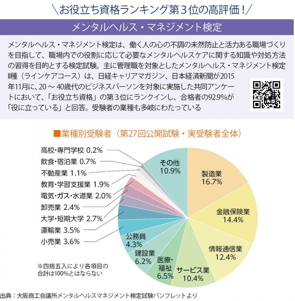 メンタルヘルス・マネジメント検定 出典:大阪商工会議所メンタルヘルスマネジメント検定試験パンフレットより