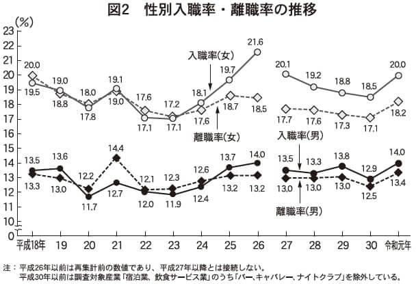 図2 性別入職率・離職率の推移