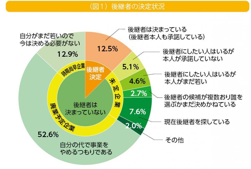 (図1)後継者の決定状況 出典:日本政策金融公庫総合研究所「中小企業の事業承継に関するインターネット調査(2019年調査)」