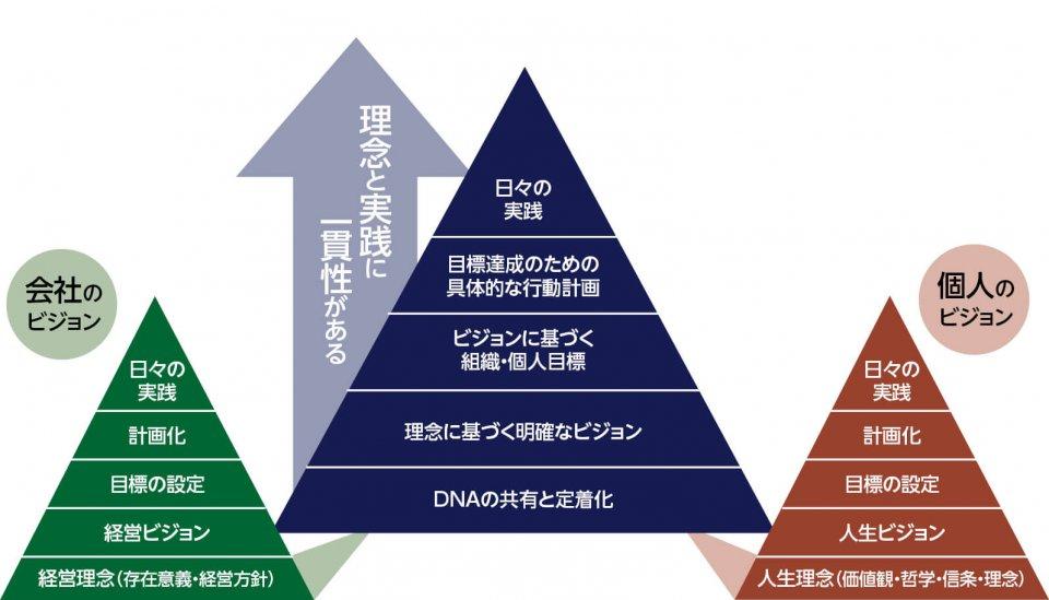 """従業員が育つ!POINT① 経営の目的を明確にする 経営理念の基本となるのは、経営者自身の人生の目的であり、それを実現するまでの道筋を表したものがこのピラミッドだ。ピラミッドは「人生理念」「人生ビジョン」「目標の設定」「計画化」「日々の実践」の五つの要素で構成され、理念とビジョンの部分が目的。理念から実践まで""""一貫性""""を通すことが目的を果たすことになる。会社経営の目的も、個人のピラミッドと同様に、経営理念から実践までを貫くことが重要。それにより社員一人ひとりが目的を設定し、自己実現を重ね合わせることで成長していく。 出典:アーチブメント社パンフレットより抜粋"""