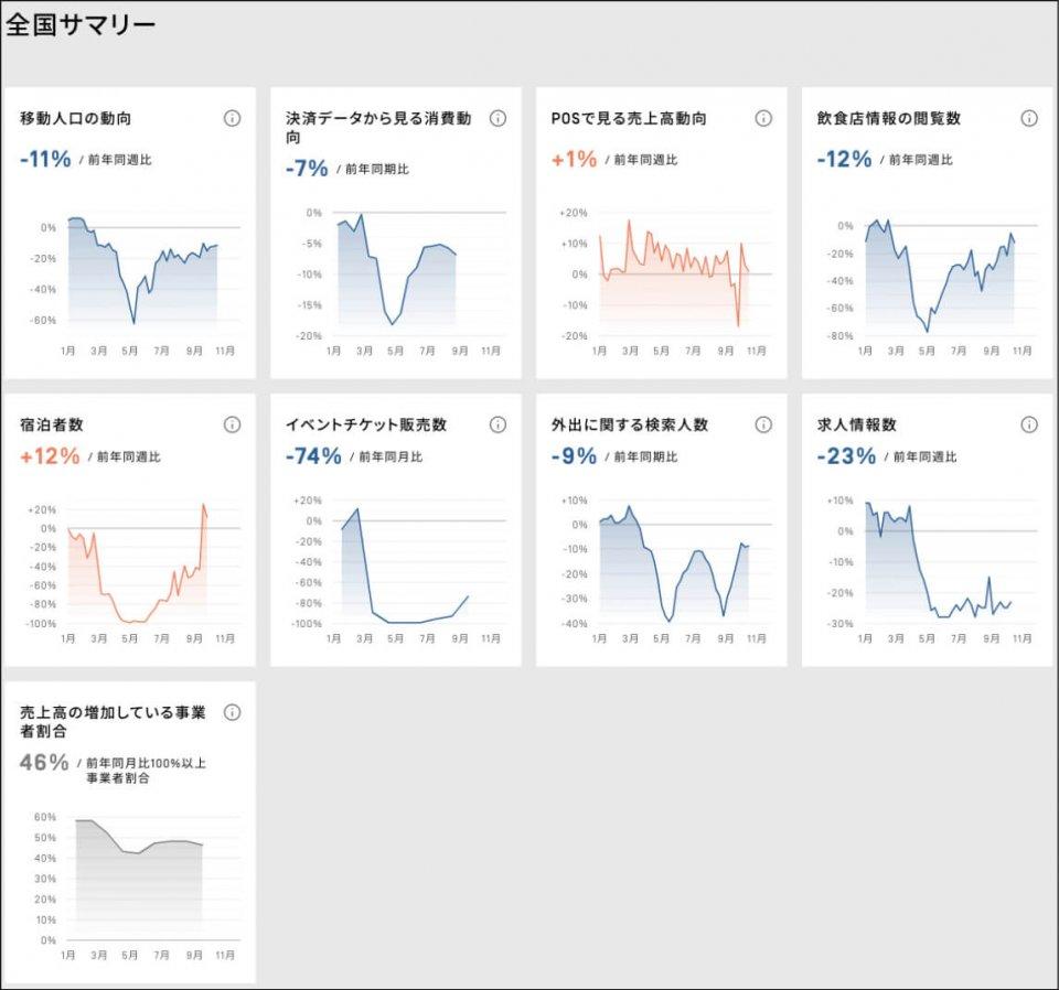 全国サマリー:V-RESASのトップページにある「全国サマリー」。2月から景気が陰り、4、5月で景況悪化し、7月から緩やかに持ち直しつつあると、日本の動向を可視化している