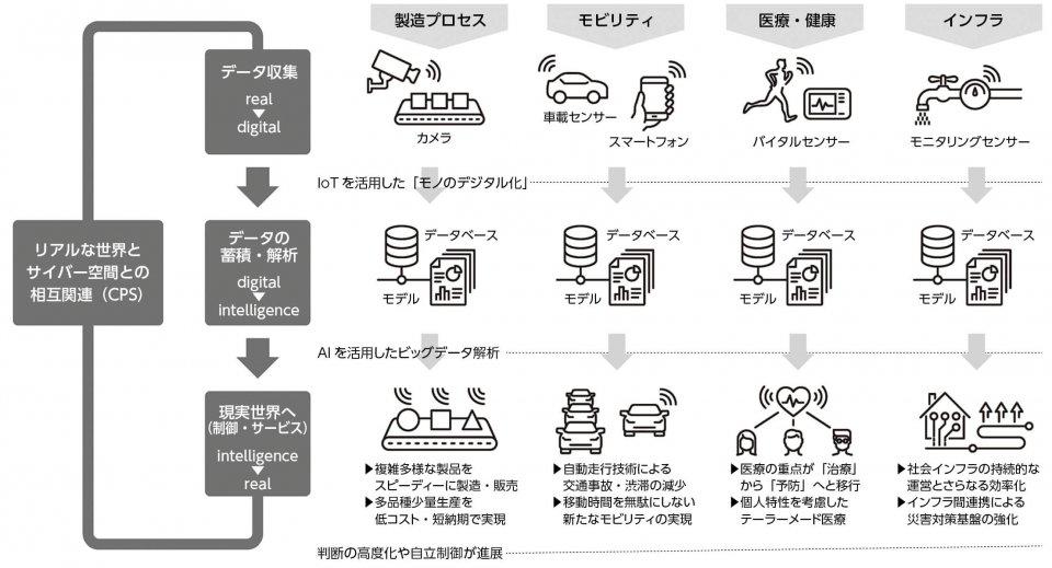 図1:「ループ」のイメージ 出典:経済産業省商務流通情報分科会情報経済小委員会「中間とりまとめ」を基に作成