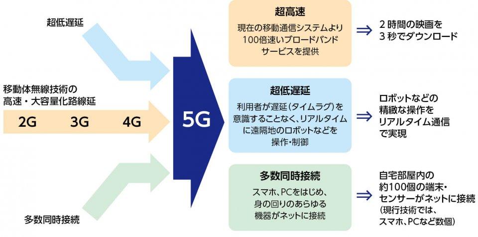 図2:5Gは、IoT時代のICT基盤 出典:総務省資料より作成