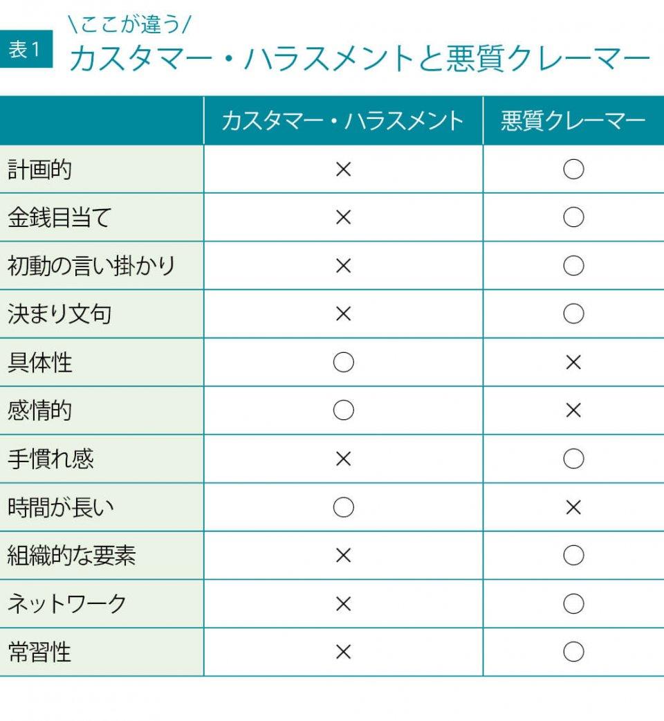 表1 ここが違う カスタマー・ハラスメントと悪質クレーマー