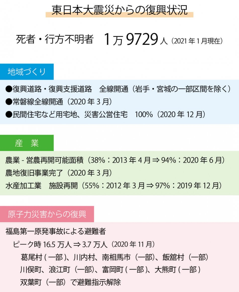 東日本大震災からの復興状況 (復興庁の発表などを基に作成)