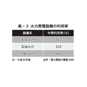 表-2 火力発電設備の利用率