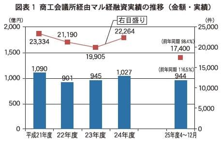 図表1 商工会議所経由マル経融資実績の推移(金額・実績)