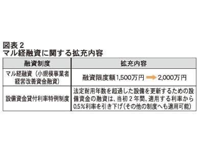 図表2 マル経融資に関する拡充内容