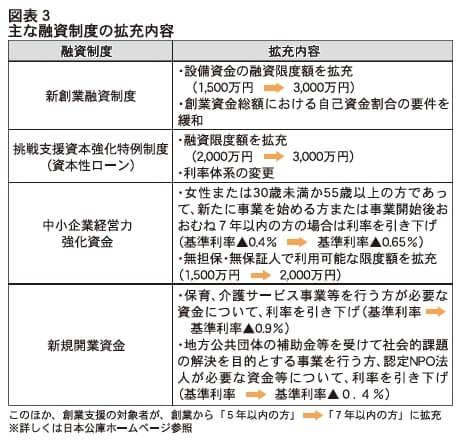 図表3 主な融資制度の拡充内容