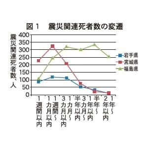 図1 震災関連死者数の返還