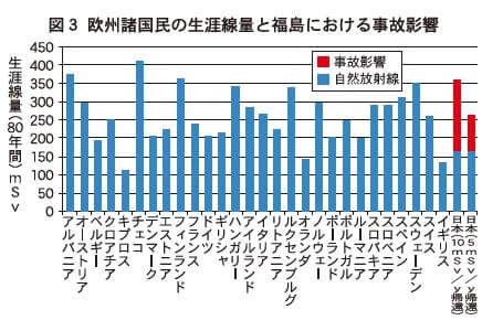 図3 欧州諸国民の障害線量と福島における事故影響