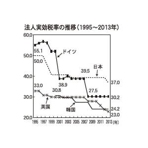 法人実効税率の推移(1995~2013年)