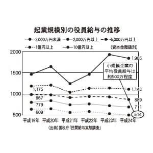 企業規模別の役員給与の推移