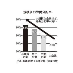 規模別の労働分配率