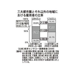 三大都市圏とそれ以外の地域における雇用者の比較