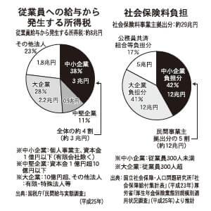 従業員への給与から発生する所得税/社会保険料負担