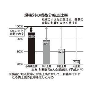 規模別の損益分岐点比較