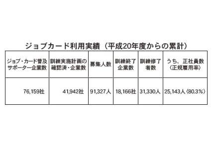 ジョブカード利用実績(平成20年度からの累計)