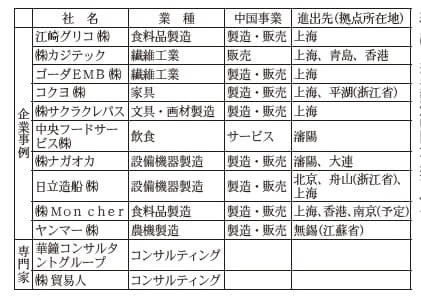中国に製造・販売拠点を持つ在阪企業10社とコンサルティング会社2社