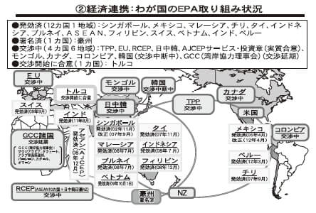 ②経済連携:わが国のEPA取り組み状況