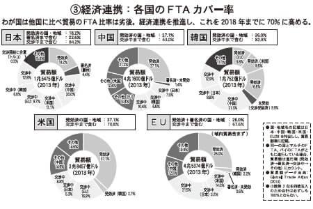 ③経済連携:各国のFTAカバー率
