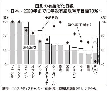 国別の有給消化日数 ~日本:2020年までに年次有給取得率目標70%~
