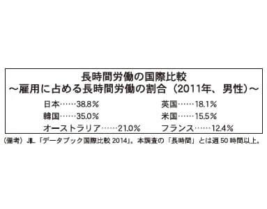 長時間労働の国際比較 ~雇用に占める長時間労働の割合(2011年、男性)~
