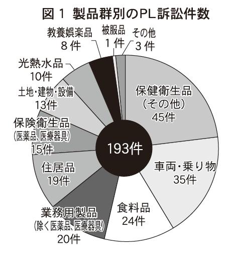 図1 製品群別のPL訴訟件数