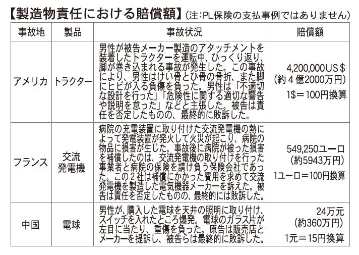 製造物責任における賠償額
