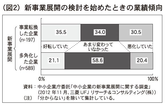 (図2)新事業展開の検討を始めたときの業績傾向