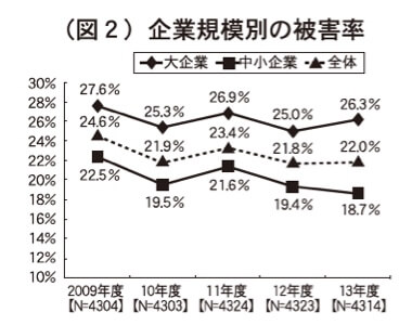(図2)企業規模別の被害率
