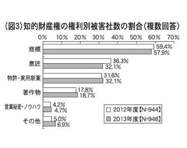 (図3)知的財産権の権利別被害社数の割合(複数回答)
