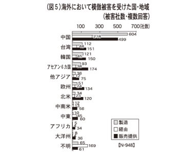 (図5)海外において模倣被害を受けた国・地域(被害社数・複数回答)