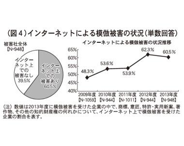 (図4)インタネットによる模倣被害の状況(単数回答)