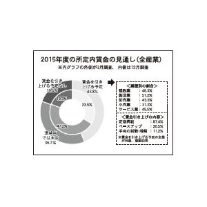 2015年度の所定内賃金の見通し(全産業)