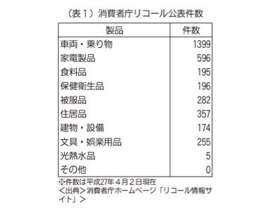 (表1)消費者庁リコール公表件数