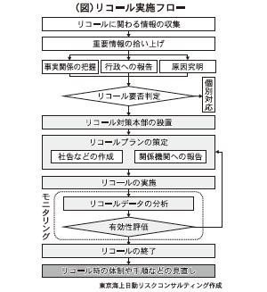 (図)リコール実施フロー