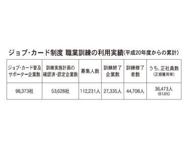 ジョブ・カード制度 職業訓練の利用実績(平成20年度からの累計)