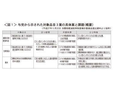 <図1>与党から示された対象品目3案の具体案と課題(概要)