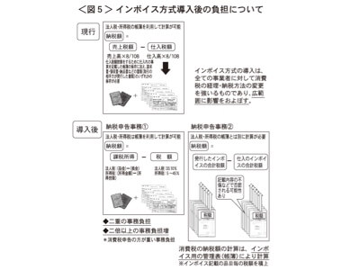 <図5>インボイス方式インボイス方式導入後の負担について