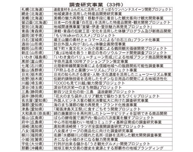 調査研究事業(33件)