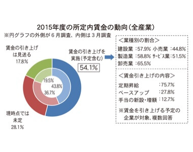 2015年度の所定内賃金の動向(全産業)