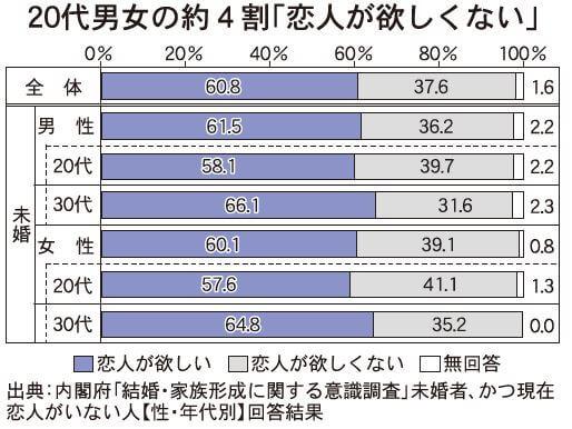 内閣府調査 若者4割「恋人欲しくない」 結婚観「無理しない」29%|日商 ...