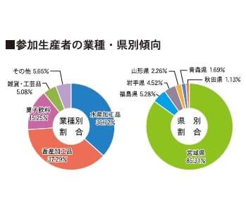 参加生産者の業種・県別傾向