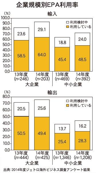 企業規模別EPA利用率